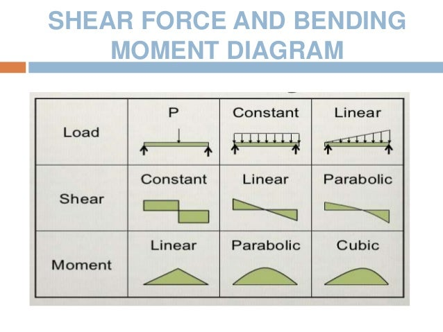 Stress Strain Curve Shear Force And Bending Moment