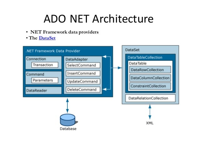 ADO.NET -database connection