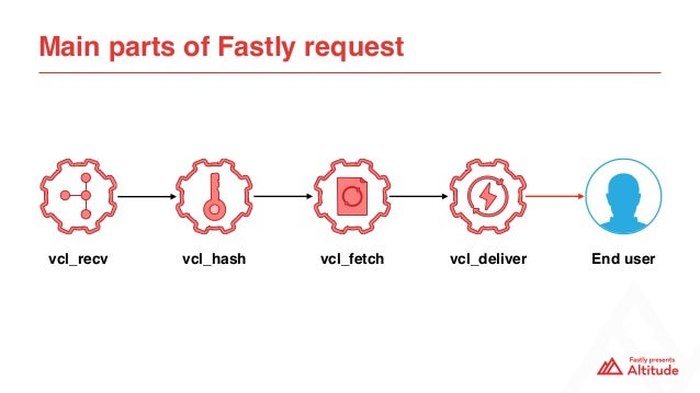 Main parts of Fastly request vcl_recv vcl_hash vcl_delivervcl_fetch End user