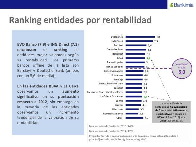 Rentabilidad for Cajeros caixa catalunya