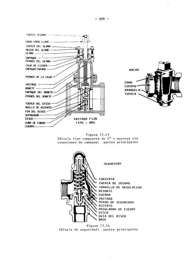 Partes de una valvula de compuerta
