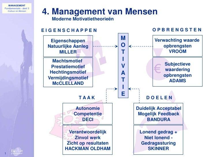 1<br />4. Management van Mensen<br />Moderne Motivatietheorieën<br />O P B R E N G S T E N<br />E I G E N S C H A P P E N<...