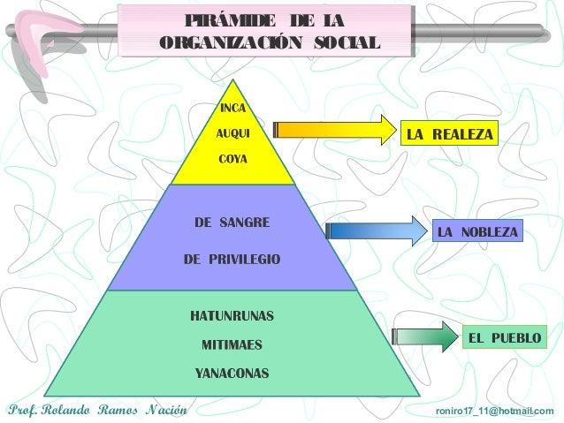 Organización Politica Y Social Inca