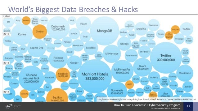 ©2019 Information Security Forum Limited How to Build a Successful Cyber Security Program 11 World's Biggest Data Breaches...