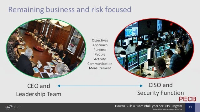 ©2019 Information Security Forum Limited How to Build a Successful Cyber Security Program 21 Remaining business and risk f...