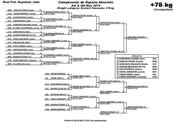 Resultados campeonato de espa a absoluto de judo 2014 for Silvia vieites