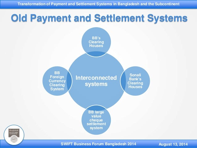 payments and settlements systems These are two ways that banks settle payments made on behalf of themselves and their customers it will depend on which payment system is used when making the payment.