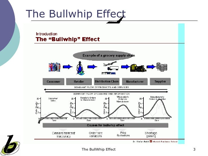 "operations management the bullwhip effect Disney, sm and lambrecht, mr, (2008), ""on replenishment rules, forecast ing and the bullwhip effect in supply chains"", foundations and trends in technology, information and operations."