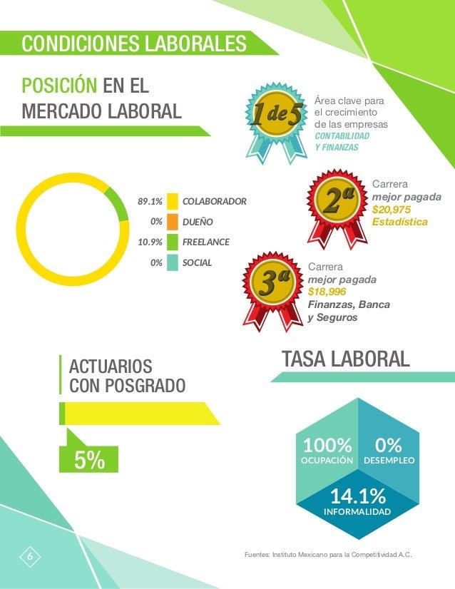 TASA LABORAL 6 POSICIÓN EN EL MERCADO LABORAL Fuentes: Instituto Mexicano para la Competitividad A.C. CONDICIONES LABORALE...