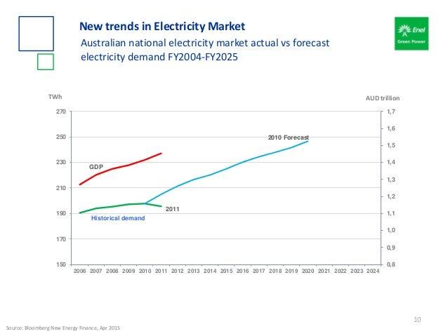Historical demand 2010 Forecast GDP 0,8 0,9 1,0 1,1 1,2 1,3 1,4 1,5 1,6 1,7 150 170 190 210 230 250 270 2006 2007 2008 200...