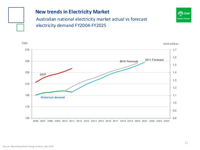 Historical demand 2010 Forecast 2011 Forecast GDP 0,8 0,9 1,0 1,1 1,2 1,3 1,4 1,5 1,6 1,7 150 170 190 210 230 250 270 2006...