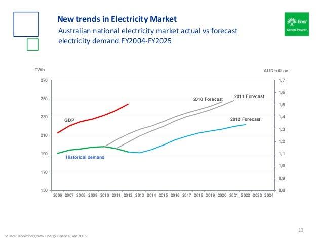 Historical demand 2010 Forecast 2011 Forecast 2012 ForecastGDP 0,8 0,9 1,0 1,1 1,2 1,3 1,4 1,5 1,6 1,7 150 170 190 210 230...