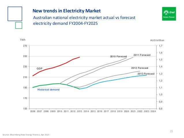 Historical demand 2010 Forecast 2011 Forecast 2012 Forecast 2013 Forecast GDP 0,8 0,9 1,0 1,1 1,2 1,3 1,4 1,5 1,6 1,7 150 ...