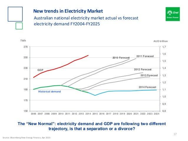 Historical demand 2010 Forecast 2011 Forecast 2012 Forecast 2013 Forecast 2014 Forecast GDP 0,8 0,9 1,0 1,1 1,2 1,3 1,4 1,...