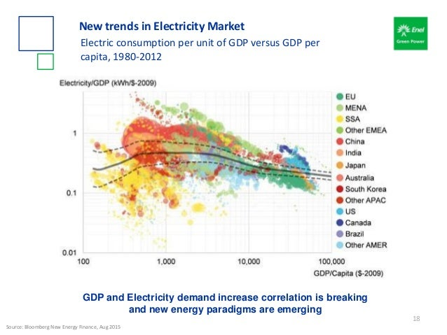 New trends in Electricity Market Electric consumption per unit of GDP versus GDP per capita, 1980-2012 GDP and Electricity...