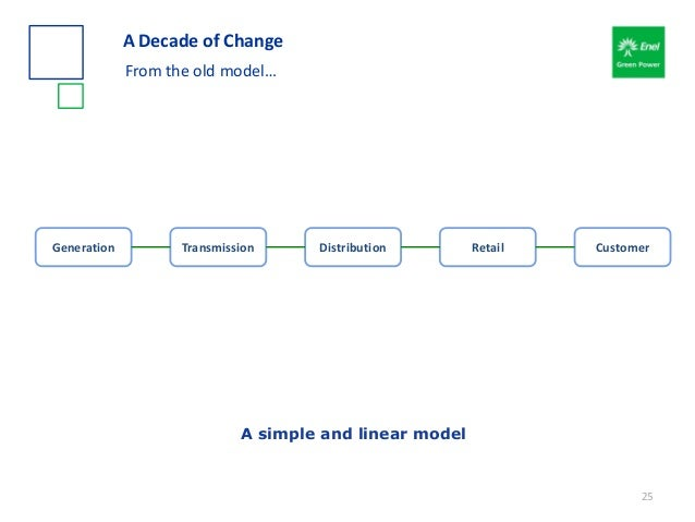A Decade of Change From the old model… A simple and linear model Generation Transmission Distribution Retail Customer 25