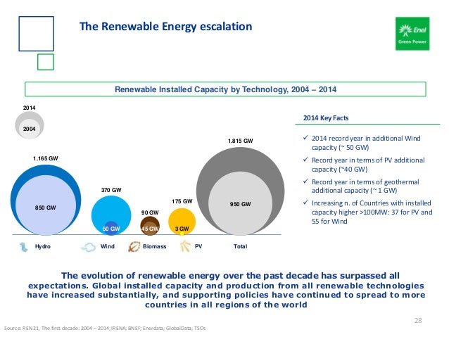 The Renewable Energy escalation The evolution of renewable energy over the past decade has surpassed all expectations. Glo...