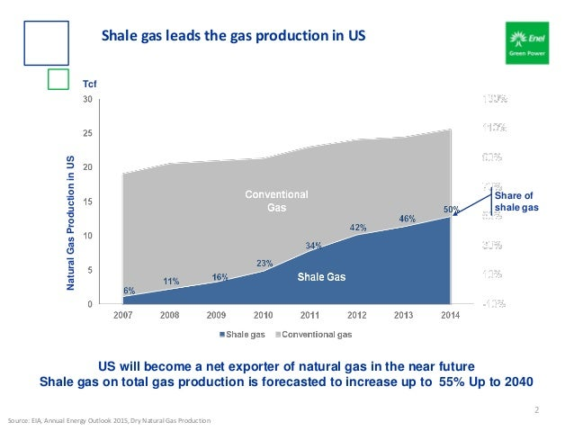 Tcf Source: EIA, Annual Energy Outlook 2015, Dry Natural Gas Production US will become a net exporter of natural gas in th...