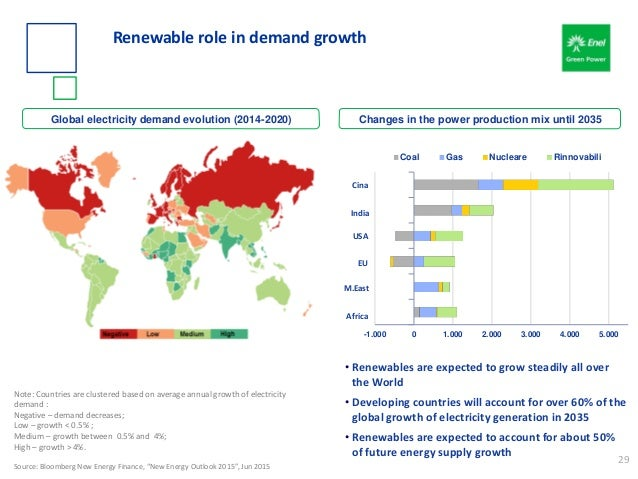 Global electricity demand evolution (2014-2020) Changes in the power production mix until 2035 Renewable role in demand gr...