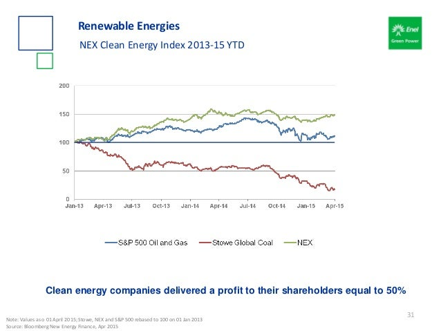 Renewable Energies NEX Clean Energy Index 2013-15 YTD Clean energy companies delivered a profit to their shareholders equa...