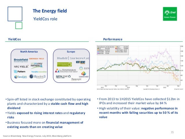 The Energy field YieldCos role 35 • Spin-off listed in stock exchange constituted by operating plants and characterized by...