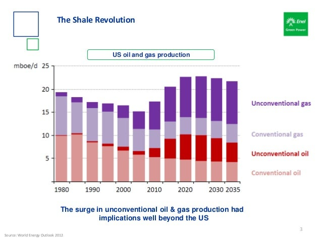 US oil and gas production Source: World Energy Outlook 2012 The surge in unconventional oil & gas production had implicati...