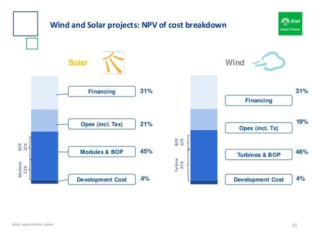 Financing Development Cost Opex (incl. Tax) Modules & BOP 31% 21% 45% 4% Solar 31% 19% 46% 4% Wind Turbines & BOP Opex (in...
