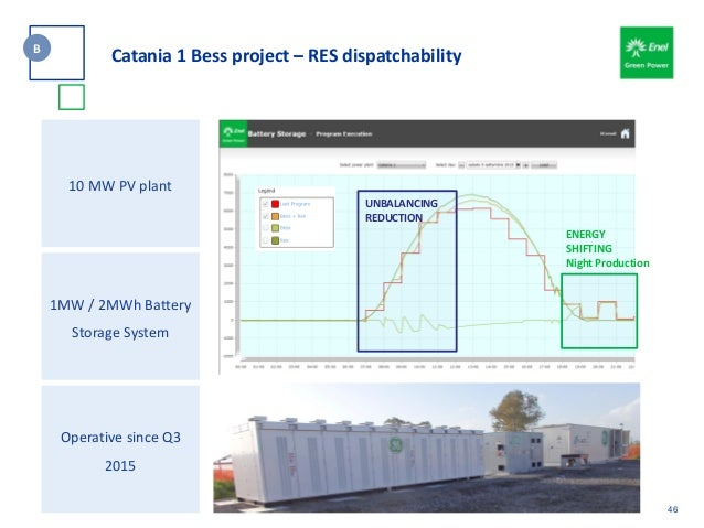 UNBALANCING REDUCTION ENERGY SHIFTING Night Production 46 B Catania 1 Bess project – RES dispatchability 10 MW PV plant 1M...