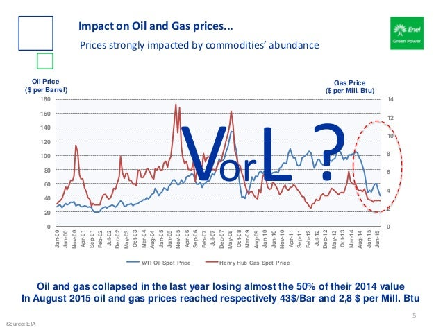 Oil and gas collapsed in the last year losing almost the 50% of their 2014 value In August 2015 oil and gas prices reached...