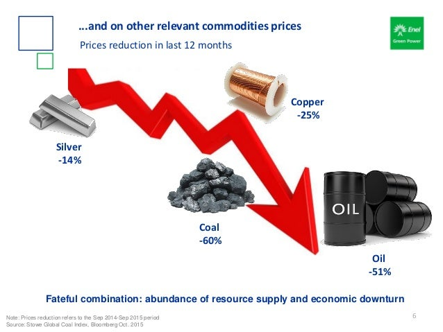 Oil -51% Coal -60% Copper -25% Silver -14% ...and on other relevant commodities prices Prices reduction in last 12 months ...