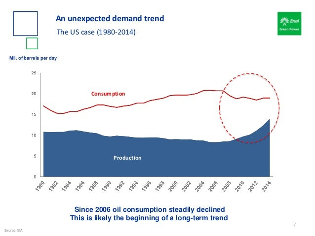 Mil. of barrels per day Consumption Production Since 2006 oil consumption steadily declined This is likely the beginning o...