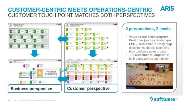 Aris roadmap business and it transformation with aris initiative touchpoint channel 14 ccuart Choice Image
