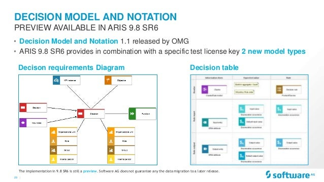 Aris roadmap business and it transformation with aris 25 ccuart Choice Image