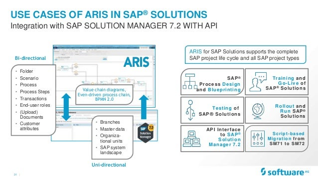 Aris roadmap business and it transformation with aris distinguish responsibility types 27 31 aris ccuart Choice Image