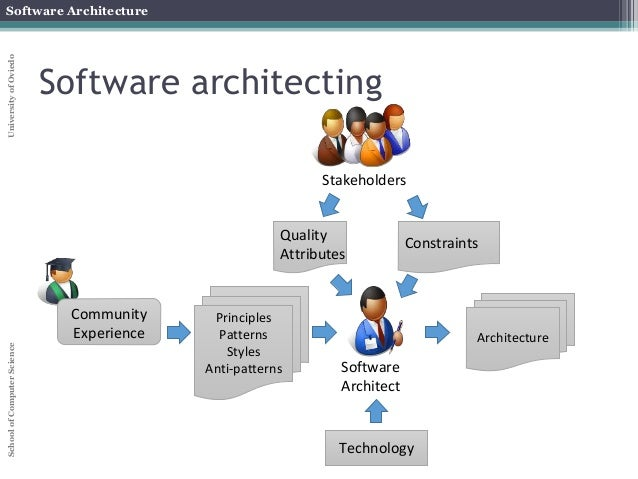 Software architecture course part iii taxonomies Architect software