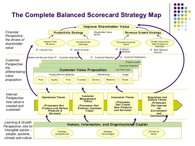 What Is The Balanced Scorecard? The Approach, Strategy, & Management Of The BSC
