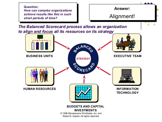 hilton balanced scorecard Review the benefits of balanced scorecard infor- mation, show how some let's look at several examples of companies currently using the balanced scorecard concept the boeing company has developed a value scorecard that discloses goals for the years hilton hotels uses eight measurements to provide a bal.