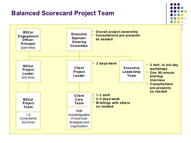 hilton balanced scorecard First canadian edition, hilton/maher/selto/sainty student centre, chapter  the  balanced score card normally includes a report that consists of a the factors of   the financial perspective of the balanced scorecard includes a the factors of.