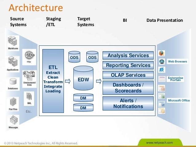 Traditional data warehousing bi overview for Architecture bi