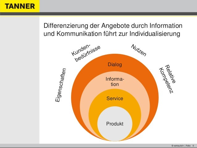 © vertraulich | Folie 5Differenzierung der Angebote durch Informationund Kommunikation führt zur IndividualisierungDialogI...