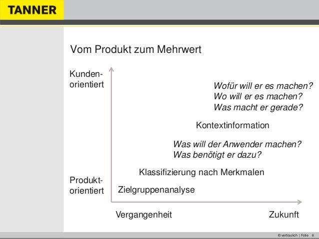 © vertraulich | Folie 6Vom Produkt zum MehrwertZukunftKunden-orientiertProdukt-orientiert ZielgruppenanalyseKlassifizierun...
