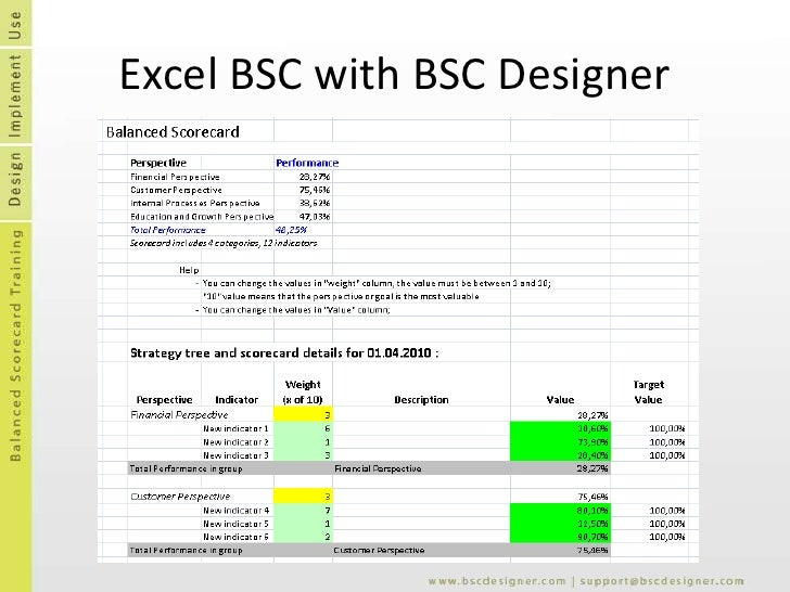 Balanced scorecard templates bsc designer softwarebr 17 pronofoot35fo Images
