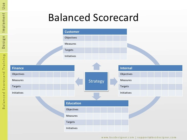 Balanced Scorecard Template Free | Balanced Scorecard Template Powerpoint Kordur Moorddiner Co