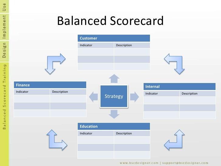Powerpoint Scorecard Template from image.slidesharecdn.com