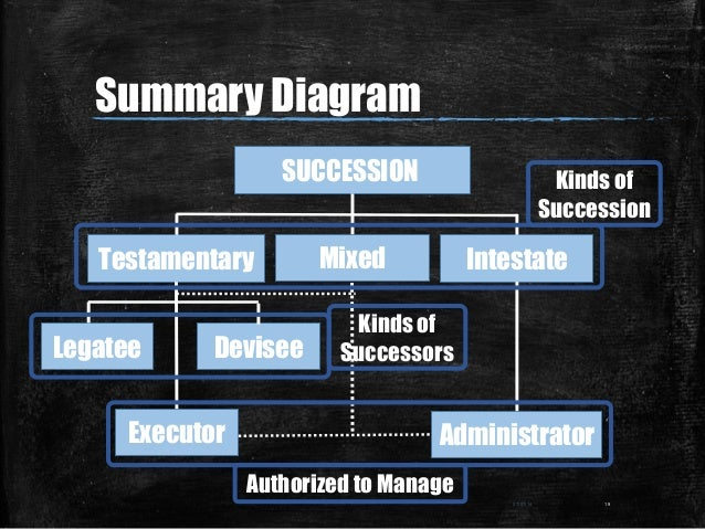 Summary Diagram 07/07/14 19 SUCCESSION Testamentary Mixed Intestate Legatee Devisee Executor Administrator Kinds of Succes...