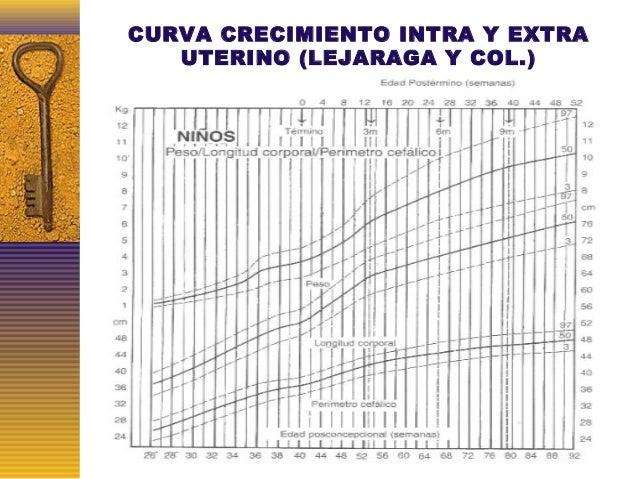 CURVA CRECIMIENTO INTRA Y EXTRA UTERINO (LEJARAGA Y COL.)