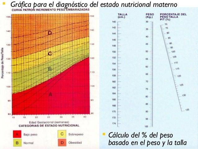  Gráfica para el diagnóstico del estado nutricional materno                                   Cálculo del % del peso    ...