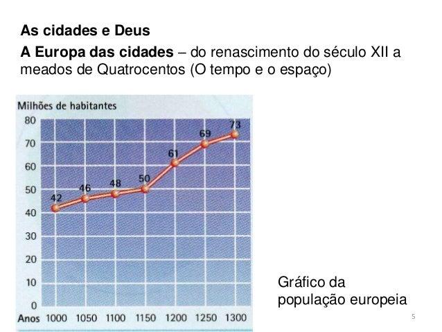 Gráfico da população europeia As cidades e Deus A Europa das cidades – do renascimento do século XII a meados de Quatrocen...