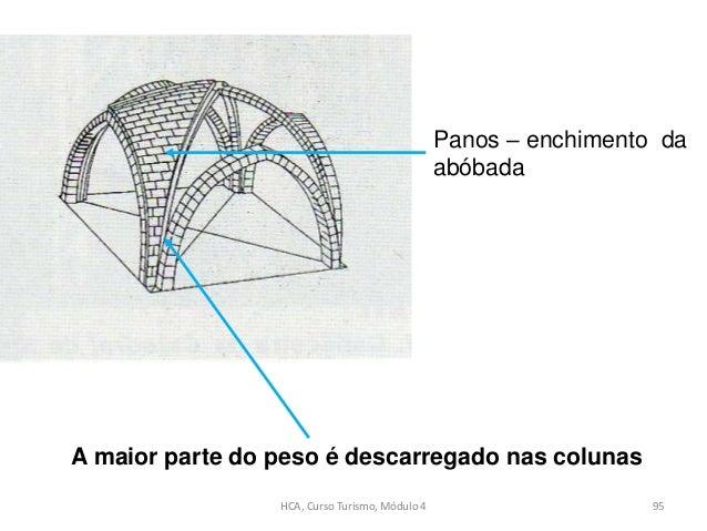 Panos – enchimento da abóbada A maior parte do peso é descarregado nas colunas HCA, Curso Turismo, Módulo 4 95