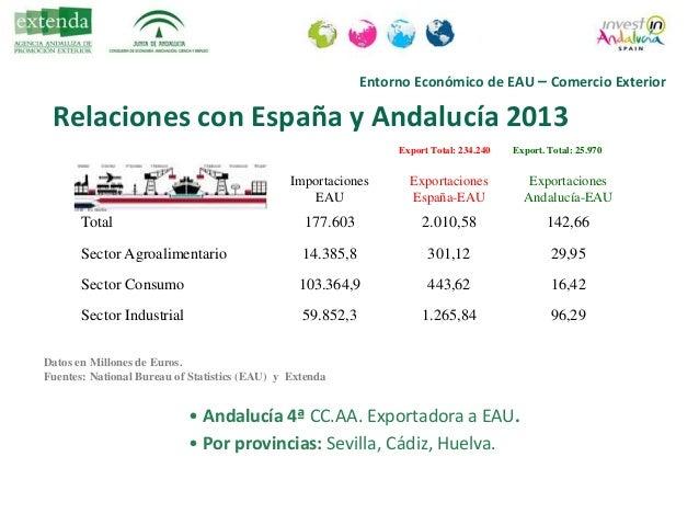 Entorno Económico de EAU – Comercio Exterior Datos en Millones de Euros. Fuentes: Extenda Evolución relaciones EAU-España-...